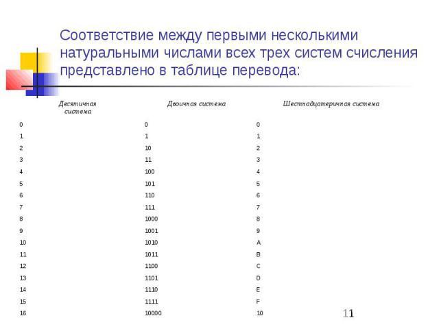 Соответствие между первыми несколькими натуральными числами всех трех систем счисления представлено в таблице перевода: