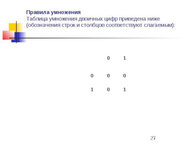 Правила умножения Таблица умножения двоичных цифр приведена ниже (обозначения строк и столбцов соответствуют слагаемым):