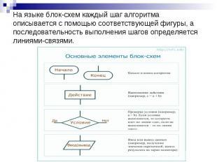 На языке блок-схем каждый шаг алгоритма описывается с помощью соответствующей фи