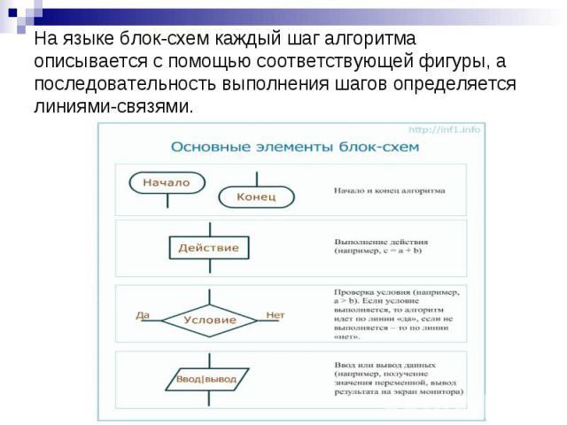 На языке блок-схем каждый шаг алгоритма описывается с помощью соответствующей фигуры, а последовательность выполнения шагов определяется линиями-связями.