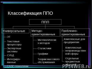 Классификация ППО