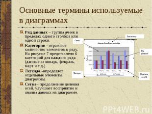 Основные термины используемые в диаграммах Ряд данных – группа ячеек в пределах