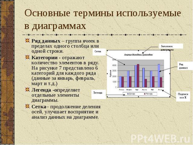 Основные термины используемые в диаграммах Ряд данных – группа ячеек в пределах одного столбца или одной строки. Категории - отражают количество элементов в ряду. На рисунке 7 представлено 6 категорий для каждого ряда (данные за январь, февраль, мар…