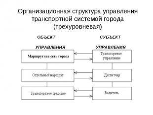 Организационная структура управления транспортной системой города (трехуровневая