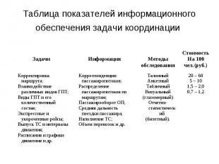 Таблица показателей информационного обеспечения задачи координации