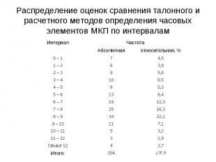 Распределение оценок сравнения талонного и расчетного методов определения часовы
