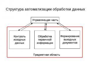 Структура автоматизации обработки данных