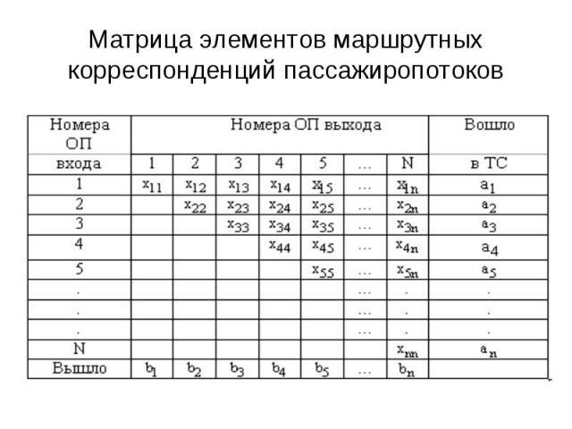 Матрица элементов маршрутных корреспонденций пассажиропотоков