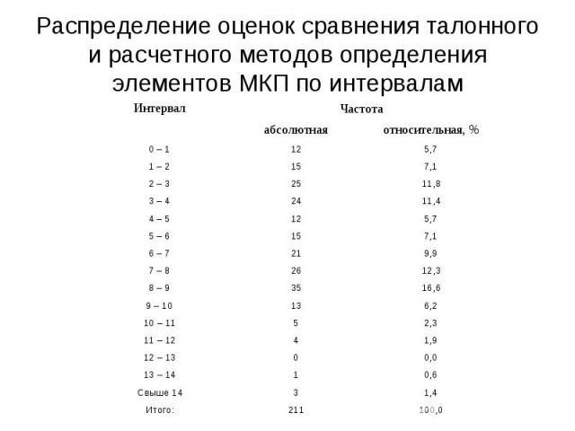 Распределение оценок сравнения талонного и расчетного методов определения элементов МКП по интервалам
