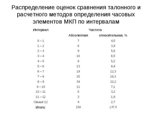 Распределение оценок сравнения талонного и расчетного методов определения часовых элементов МКП по интервалам
