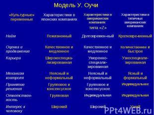 Модель У. Оучи