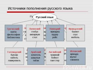 Источники пополнения русского языка Русский язык греческий латинский немецкий фр