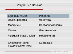 Изучение языка: