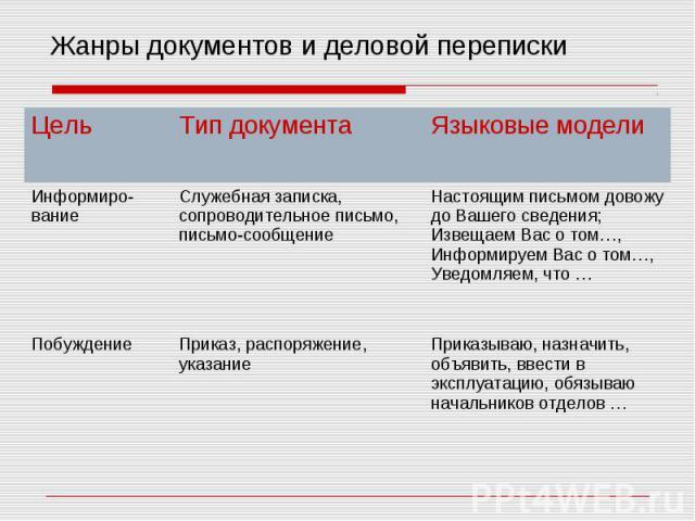 Жанры документов и деловой переписки