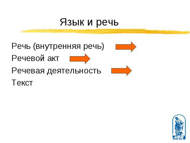 Речь (внутренняя речь) Речь (внутренняя речь) Речевой акт Речевая деятельность Текст