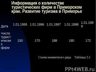 Информация о количестве туристических фирм в Приморском крае. Развитие туризма в