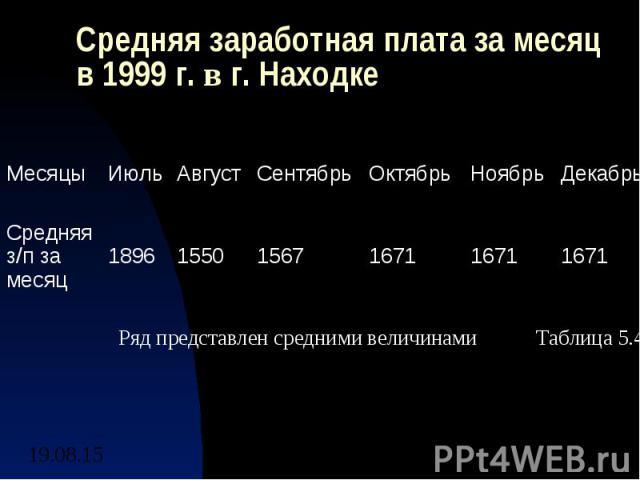 Средняя заработная плата за месяц в 1999 г. в г. Находке