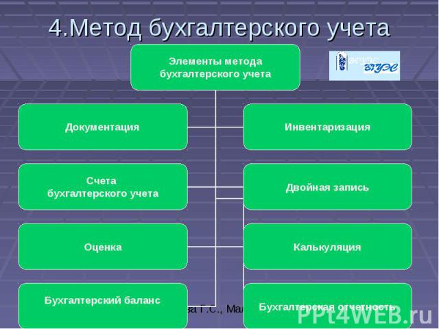 4.Метод бухгалтерского учета