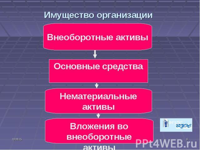 Имущество организации