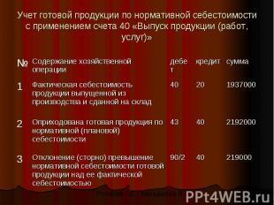 Учет готовой продукции по нормативной себестоимости с применением счета 40 «Выпу
