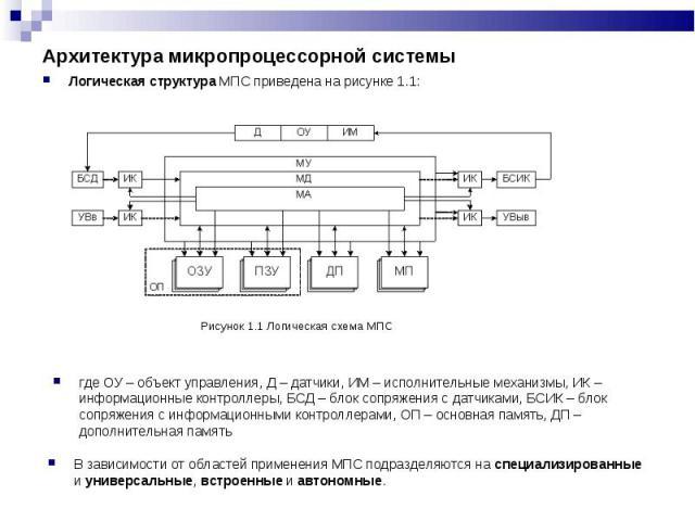 Логическая структура МПС приведена на рисунке 1.1: Логическая структура МПС приведена на рисунке 1.1: