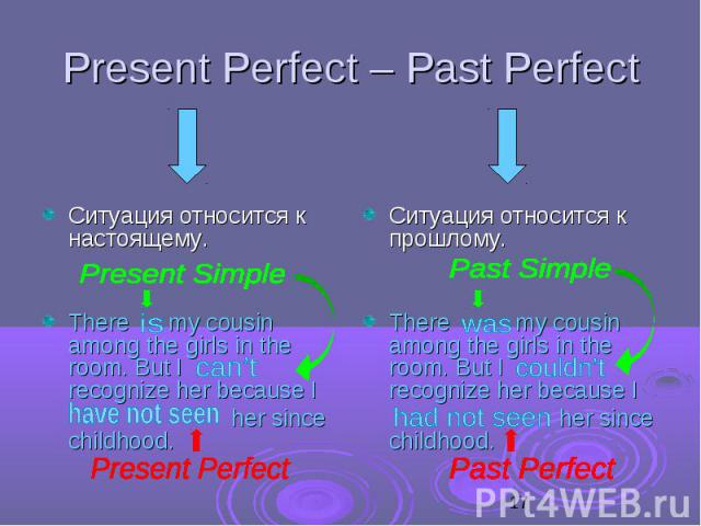 Present Perfect – Past Perfect Ситуация относится к настоящему. There my cousin among the girls in the room. But I recognize her because I her since childhood.