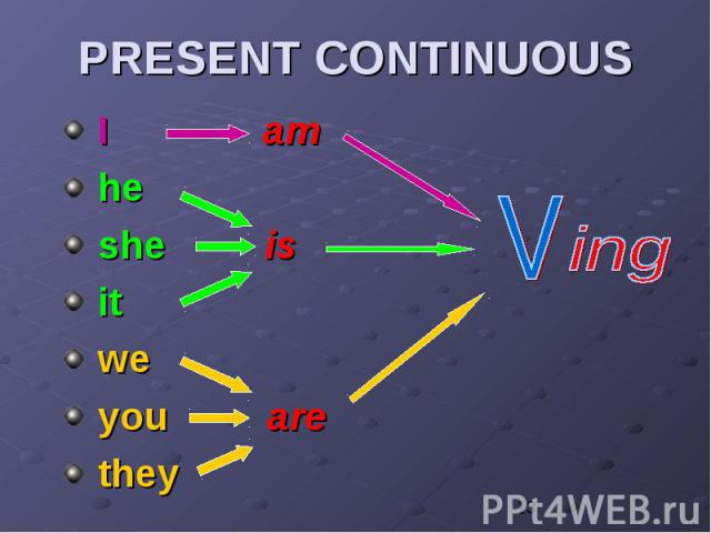 PRESENT CONTINUOUS I am he she is it we you are they