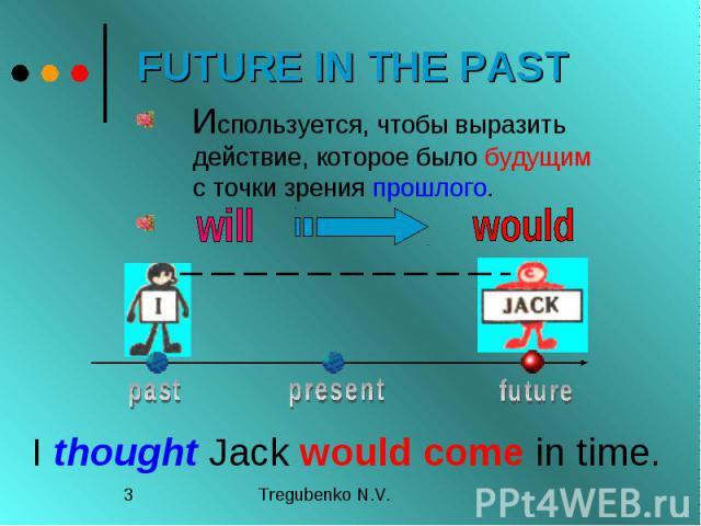 FUTURE IN THE PAST Используется, чтобы выразить действие, которое было будущим с точки зрения прошлого.