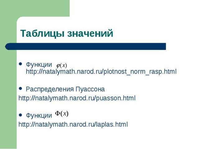 Функции http://natalymath.narod.ru/plotnost_norm_rasp.html Распределения Пуассона http://natalymath.narod.ru/puasson.html Функции http://natalymath.narod.ru/laplas.html