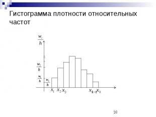 Гистограмма плотности относительных частот