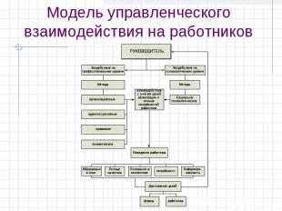 Модель управленческого взаимодействия на работников