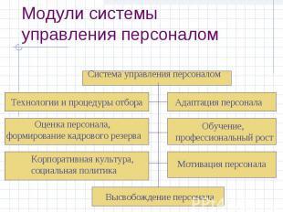 Модули системы управления персоналом