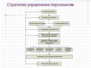 Стратегия управления персоналом