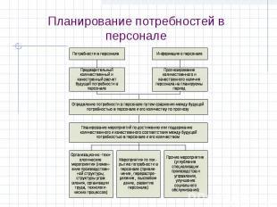 Планирование потребностей в персонале