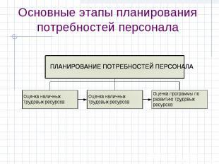 Основные этапы планирования потребностей персонала