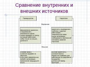 Сравнение внутренних и внешних источников