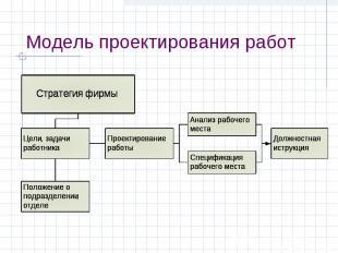 Модель проектирования работ