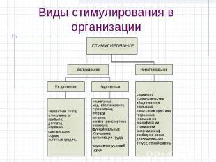 Виды стимулирования в организации