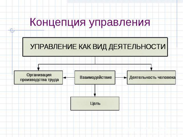 Концепция управления