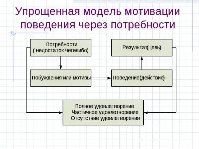 Упрощенная модель мотивации поведения через потребности