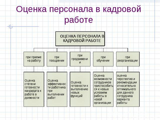 Оценка персонала в кадровой работе