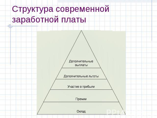 Структура современной заработной платы