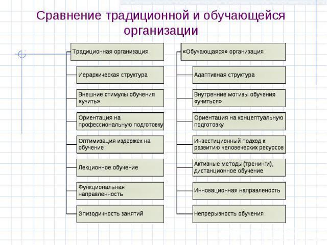 Сравнение традиционной и обучающейся организации