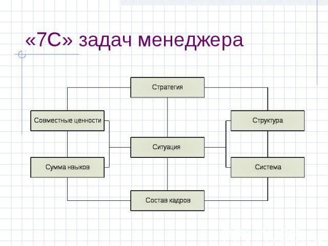 «7С» задач менеджера