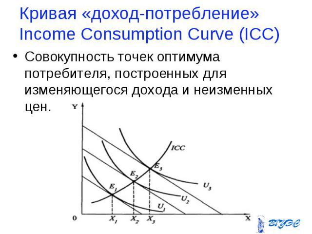 Совокупность точек оптимума потребителя, построенных для изменяющегося дохода и неизменных цен. Совокупность точек оптимума потребителя, построенных для изменяющегося дохода и неизменных цен.