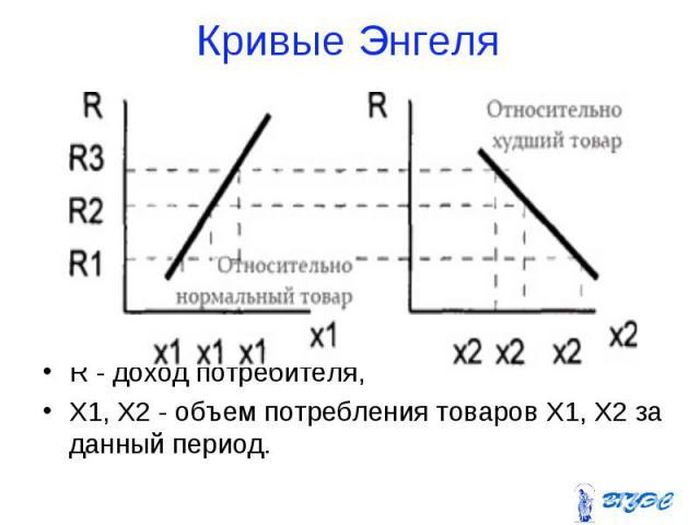 R - доход потребителя, R - доход потребителя, Х1, Х2 - объем потребления товаров Х1, Х2 за данный период.