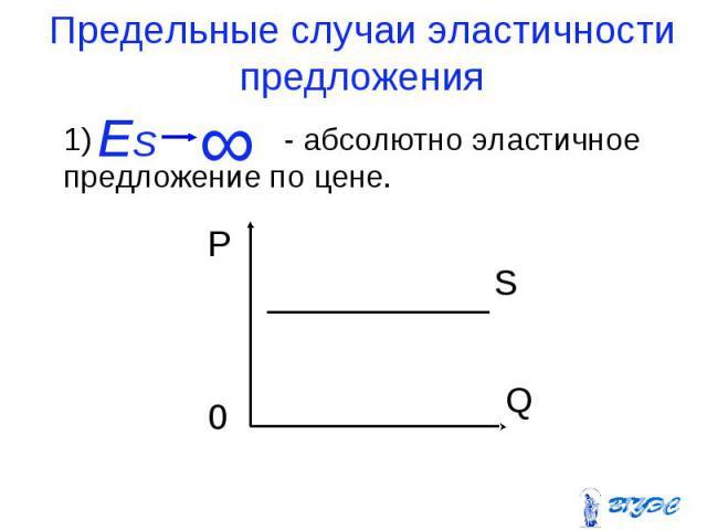 1) - абсолютно эластичное предложение по цене. 1) - абсолютно эластичное предложение по цене.