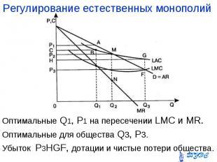 Оптимальные Q1, P1 на пересечении LMC и MR. Оптимальные Q1, P1 на пересечении LM