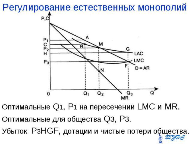 Оптимальные Q1, P1 на пересечении LMC и MR. Оптимальные Q1, P1 на пересечении LMC и MR. Оптимальные для общества Q3, P3. Убыток P3HGF, дотации и чистые потери общества.