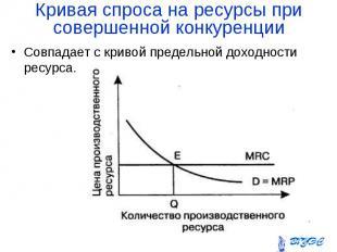 Совпадает с кривой предельной доходности ресурса. Совпадает с кривой предельной